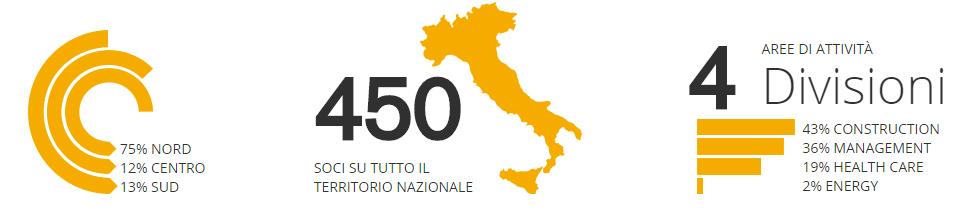 Infografica Ar.co Lavori